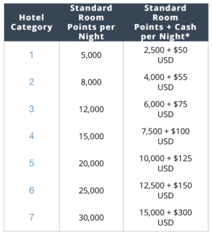 Hyatt Cash & Points Reward Chart