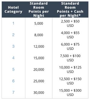 Hyatt Cash & Points Reward Chart