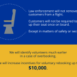United is raising the limit on compensation offered to passengers who volunteer to make alternative arrangements.