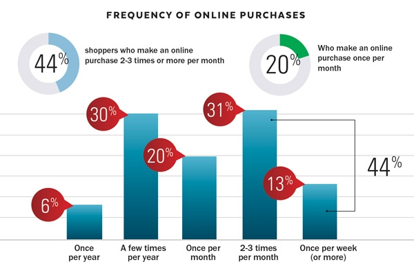 frequency online purchase