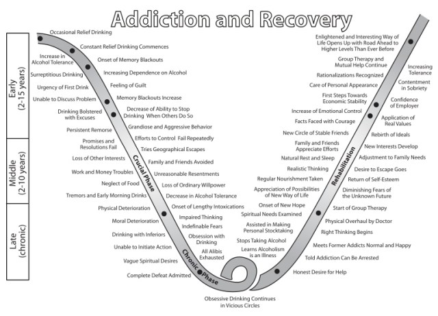An adapted version of Jellinek's curve, showing the progression of alcoholism. Fitzgerald never escaped the loop.