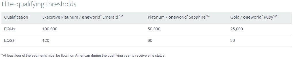 elite qualifying thresholds