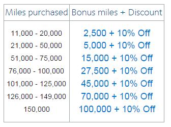 earn 100,000 bonus aadvantage miles