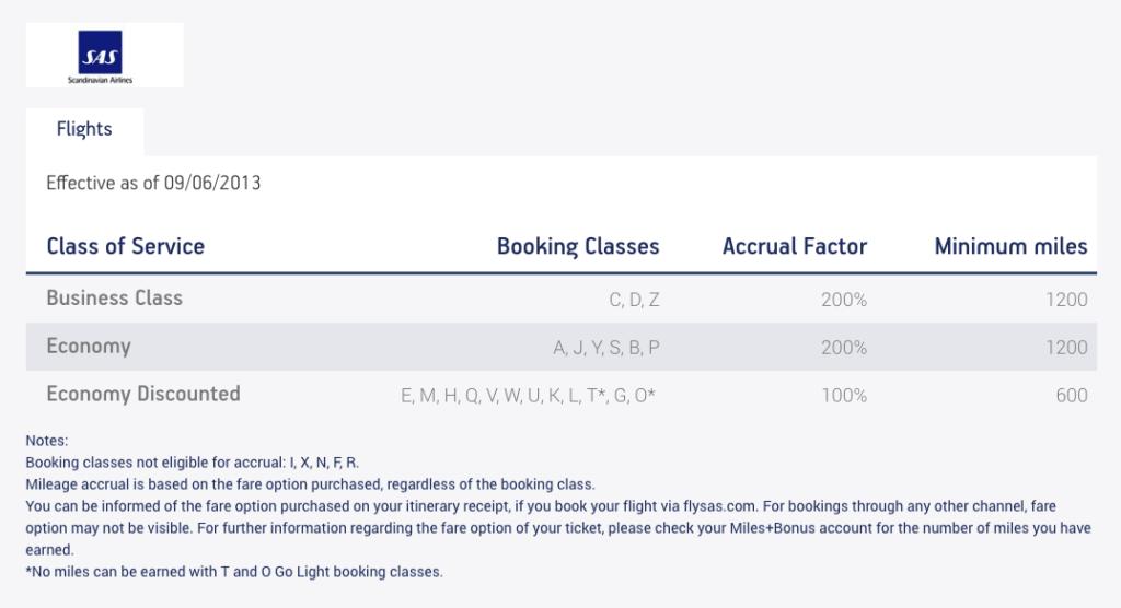SAS earning rate Miles and Bonus