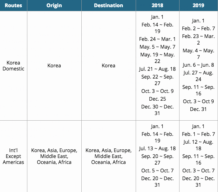 How To Use Korean Air With Ultimate Rewards