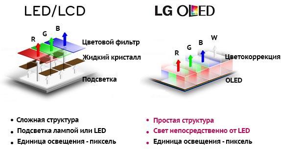 Отличия матриц LED и OLED