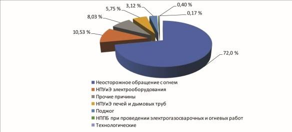 Распределение количества пожаров, произошедших в Российской Федерации в 2019 г., по причинам возникновения пожаров