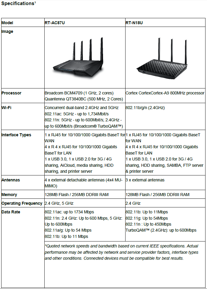 router spec