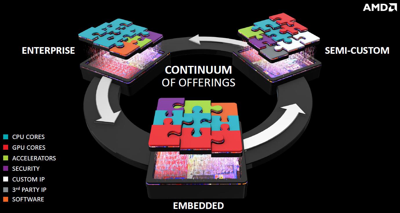 AMD could make a custom X86 SoC for Apple's 2017 iMac — detailed