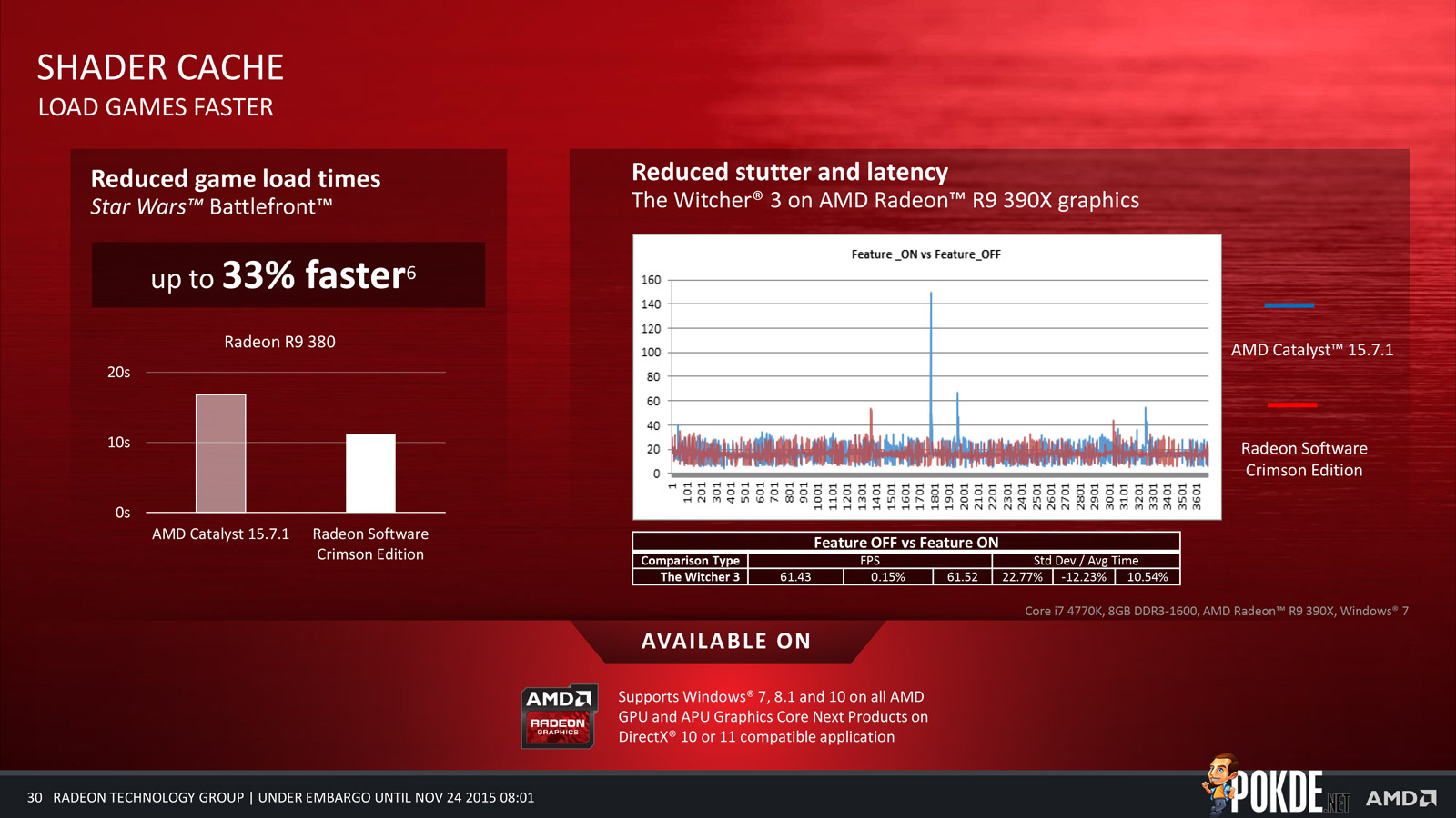 Radeon Technologies Group launched their first product today