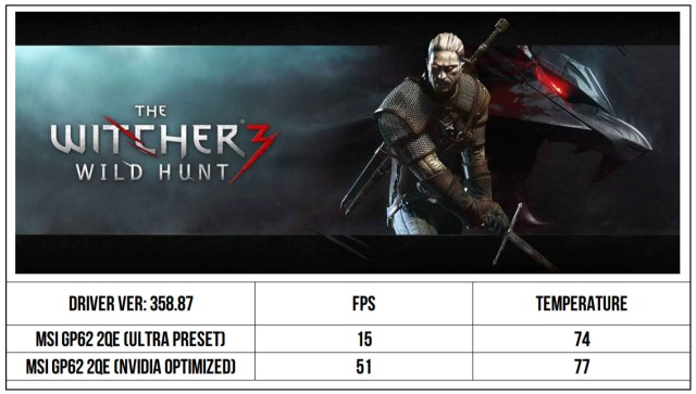Witcher3 GP62