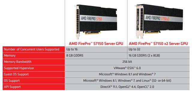 AMD S7150 GPU