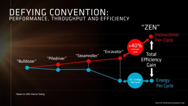 AMD Zen IPC improvement