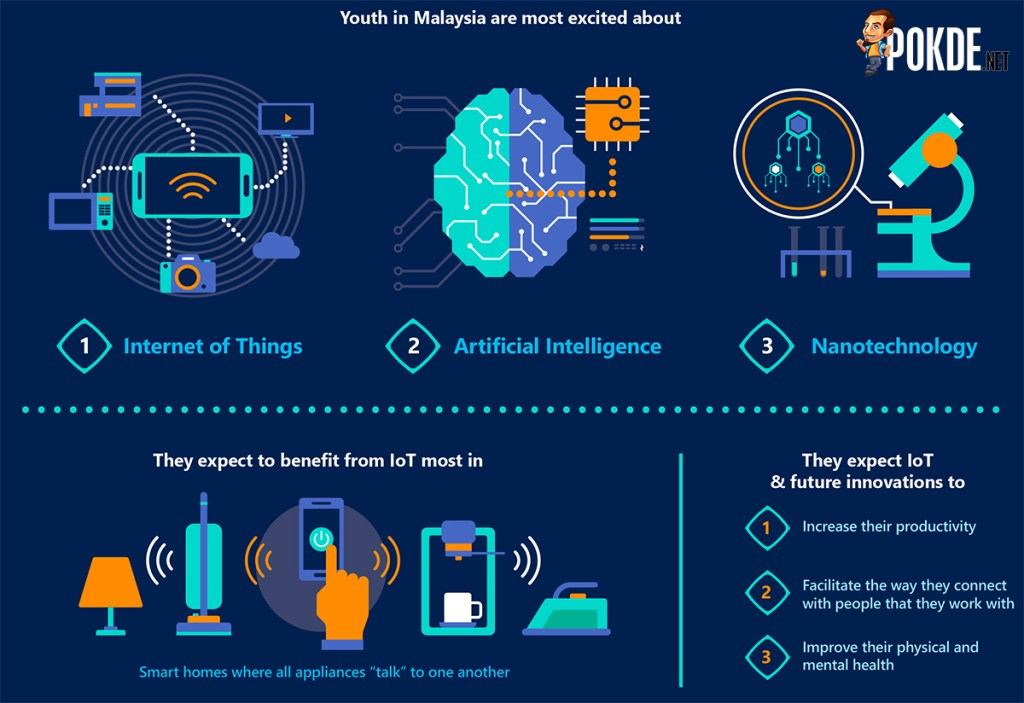 Malaysian youths look forward to IoT's impact on their life 24