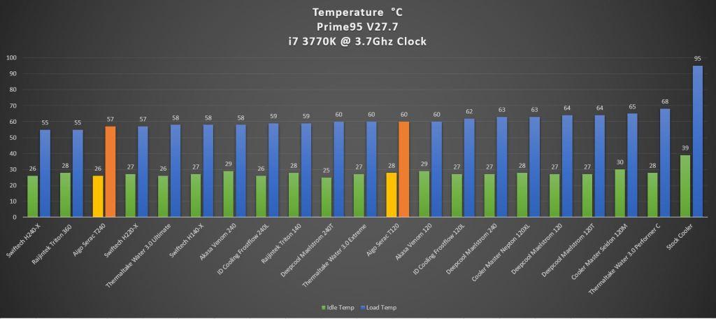Aigo Serac T240 AIO Liquid Cooler Review - Bigger radiator, better heat dissipation 36