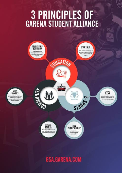 Garena Student Alliance Officially Launched