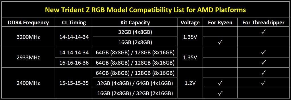 Think you will never have too much RAM? How about G SKILL's 128GB