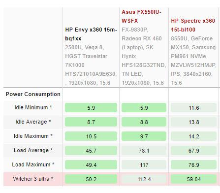 AMD Ryzen 5 2500U benchmarked