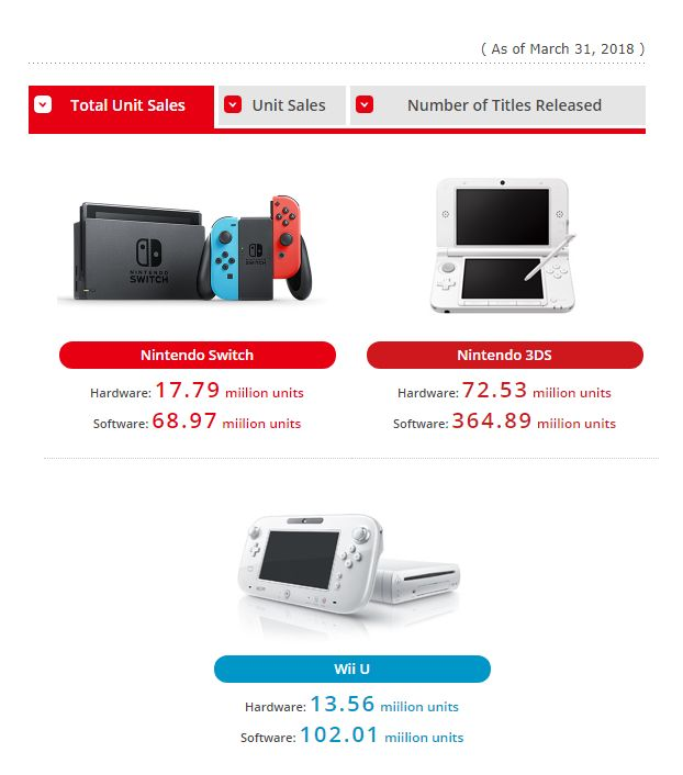 Almost 18 Million Nintendo Switch Units Shipped