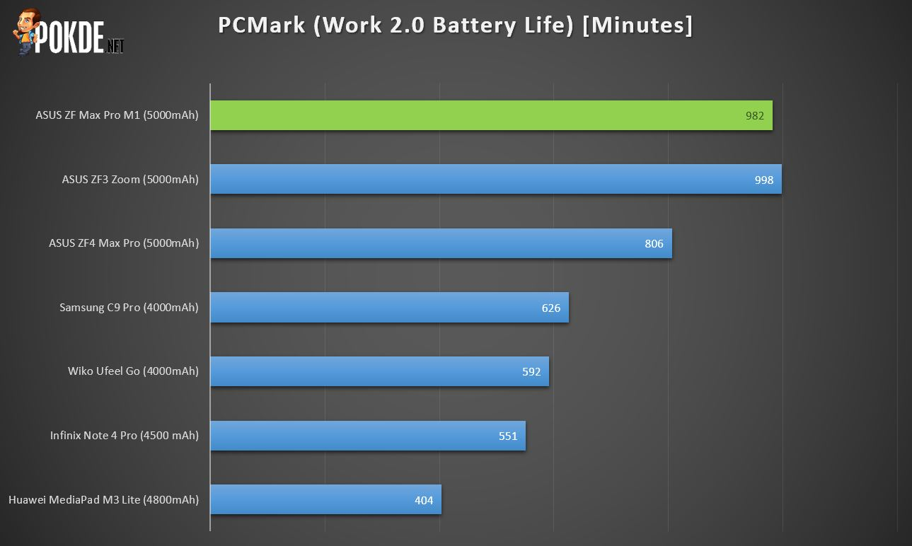 18668164b70 Finally, the test that most of you are actually looking out for if you have  your eyes on the ASUS ZenFone Max Pro M1 – the battery test! We put it  against ...