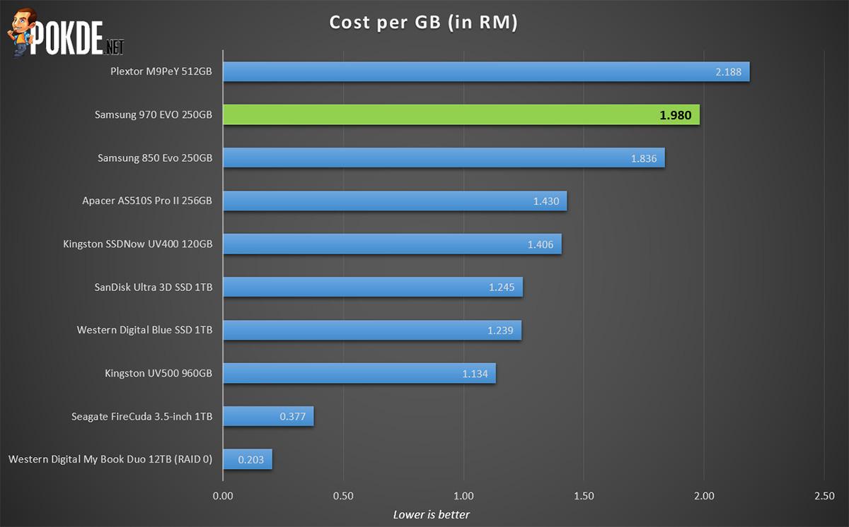 Samsung 970 Evo 250gb Ssd Review How Fast Do You Wanna Go Pokde