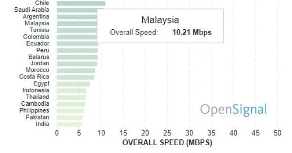 Statistically, Malaysia is One of the Worst for Video Streaming and 4G Speeds