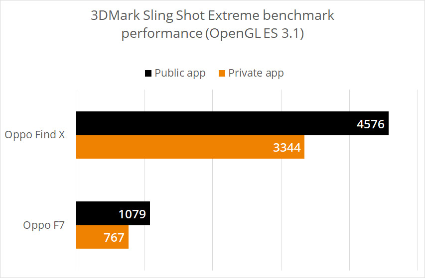 OPPO smartphones delisted from 3DMark for cheating – Pokde