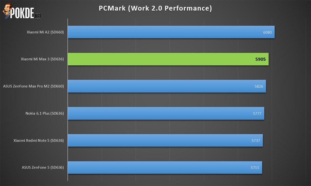 Xiaomi Mi Max 3 Review — A Notch-less Monster That Packs A