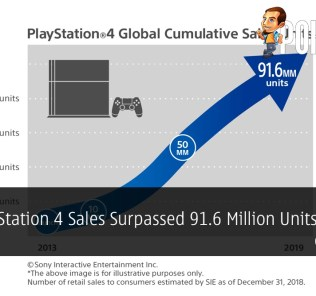 PlayStation 4 Sales Surpassed 91.6 Million Units By End of 2018