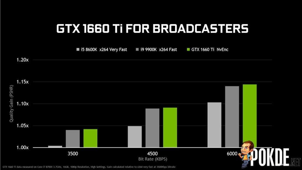 GeForce GTX 1660 Ti vs GeForce GTX 1060 — how did they do it? 26