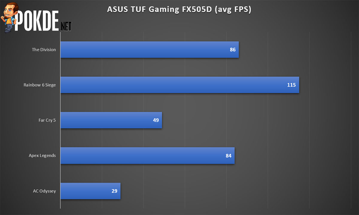 ASUS TUF Gaming FX505D Review — tough luck finding a better gaming