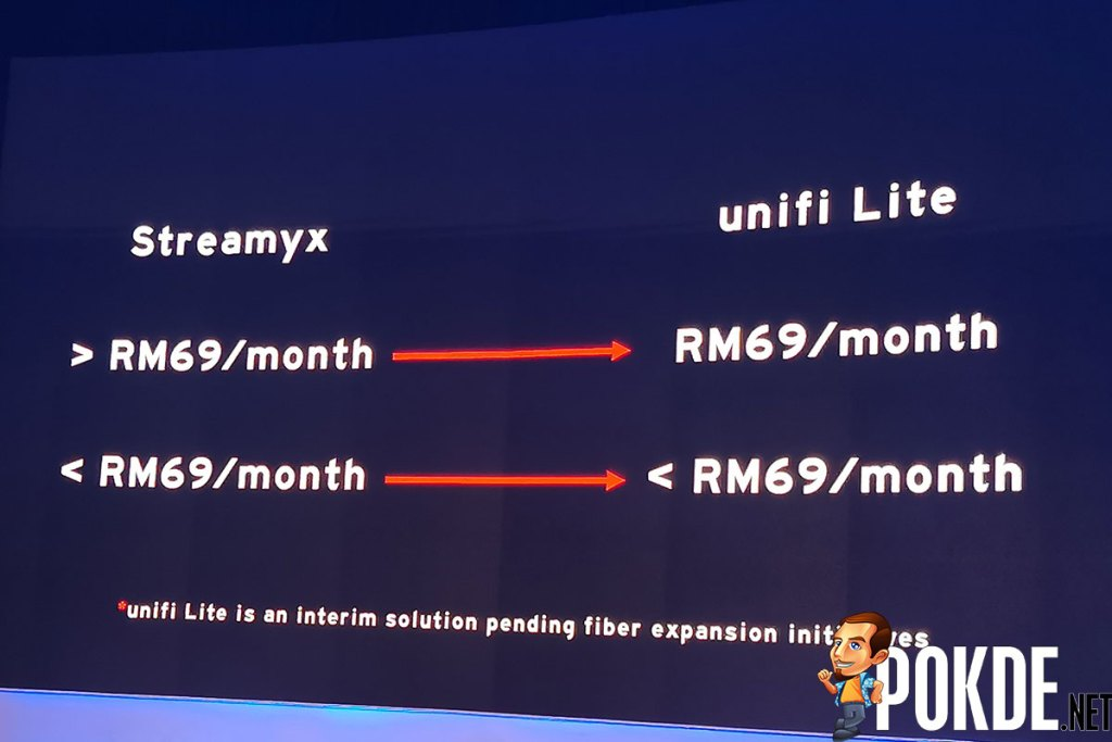 unifi announces unifi Lite and unifi Air from RM69/month 29
