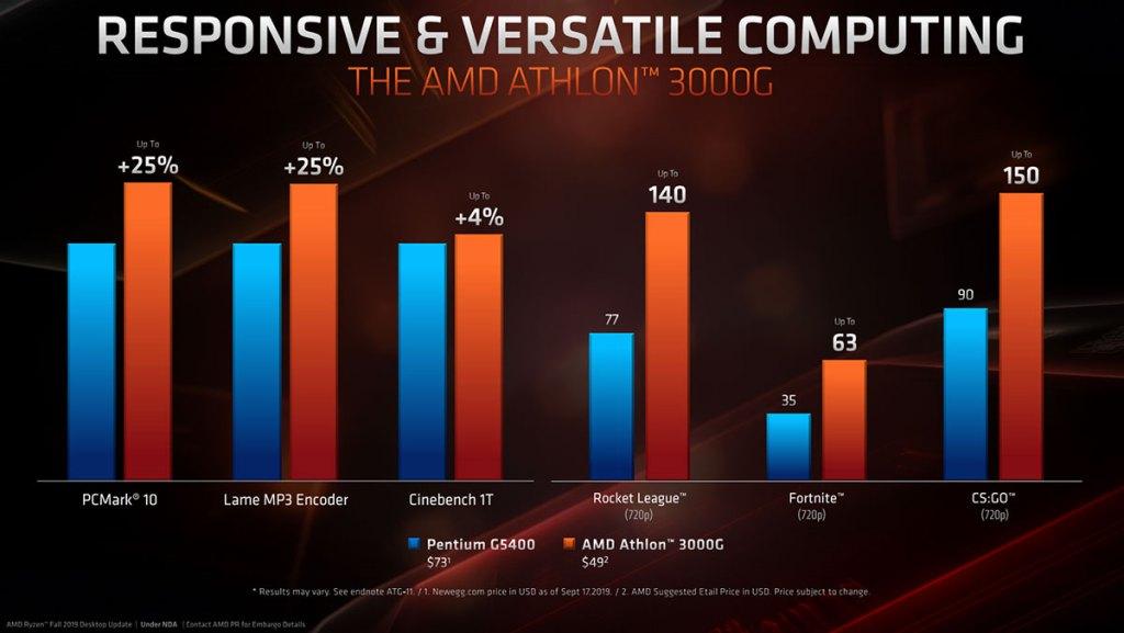 amd ryzen 3000g performance vs pentium g5400