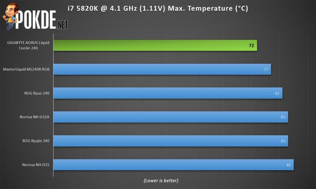 gigabyte aorus liquid cooler 240 temperature performance