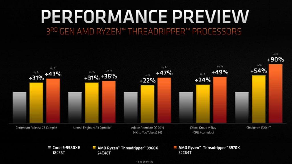 amd ryzen threadripper vs intel core i9 9980xe performance