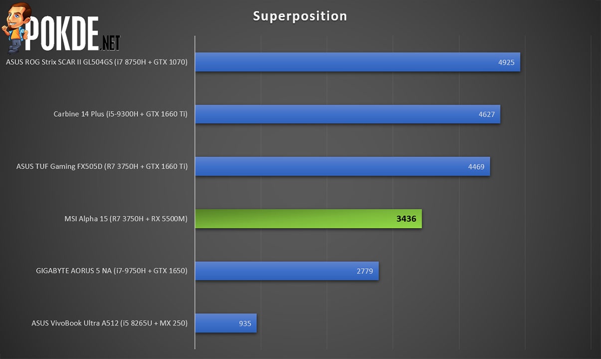 MSI Alpha 15 superposition