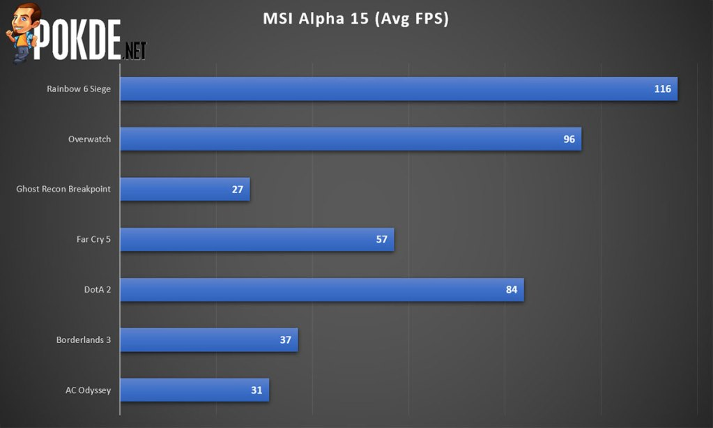 msi alpha 15 gaming performance