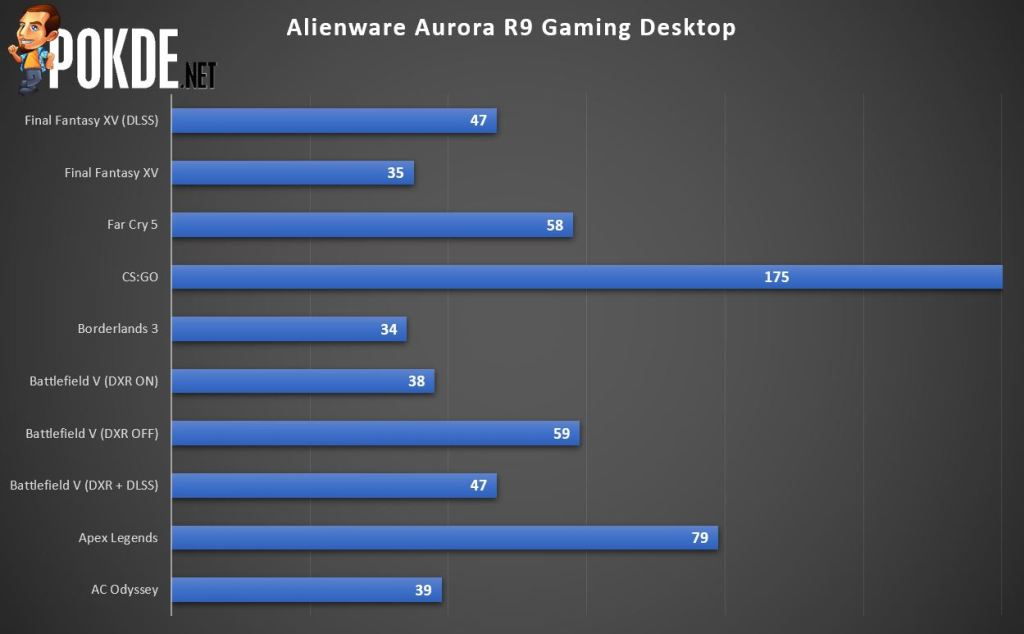 Alienware Aurora R9 Gaming Desktop Review - Power You Can Rely On 28