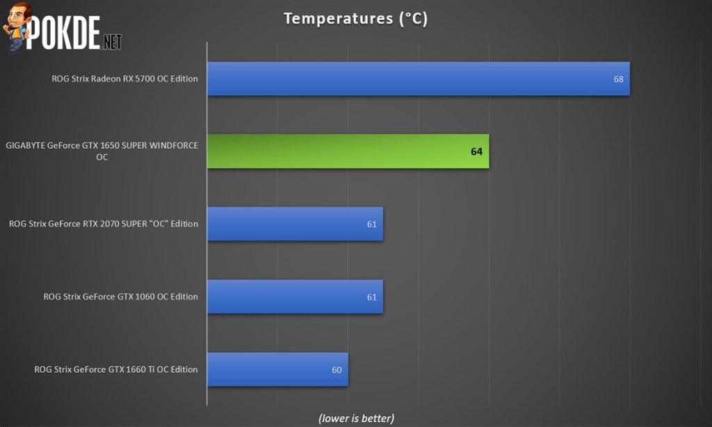 GIGABYTE GeForce GTX 1650 SUPER WINDFORCE OC Review 22