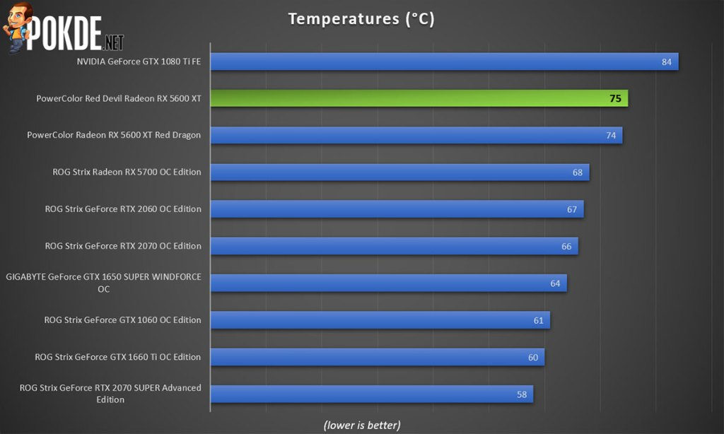 red devil radeon rx 5600 xt temperature