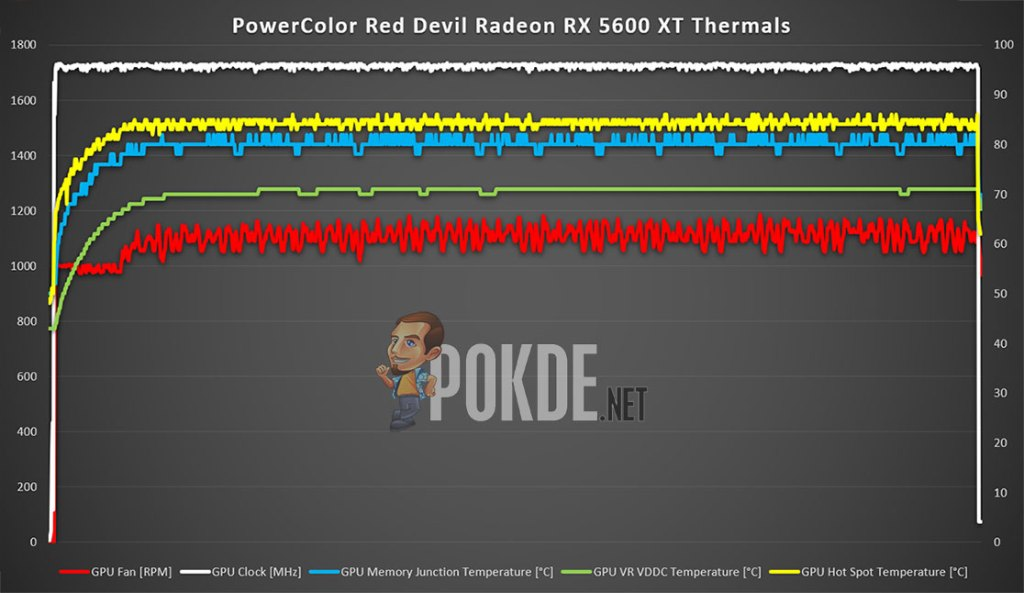 red devil radeon rx 5600 xt thermal graph