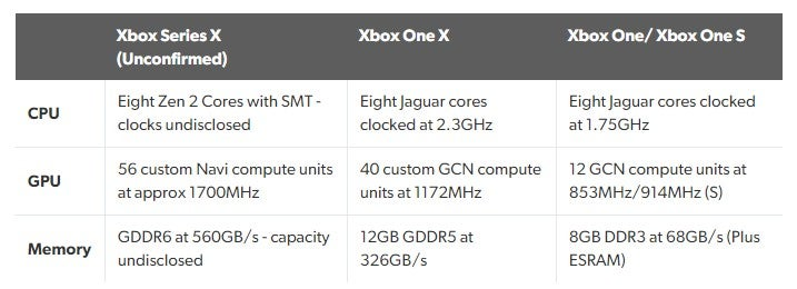 Xbox Series X May Be More Powerful Than the PlayStation 5 21