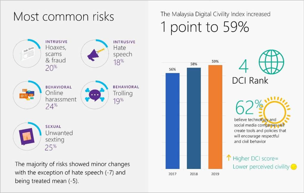 Microsoft Says Malaysia Has 4th Most Civil Netizens in the World 22