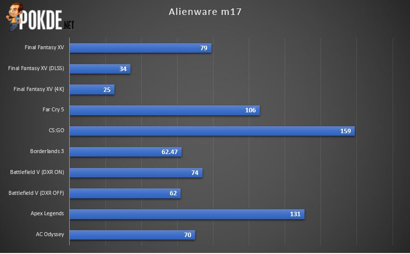 Alienware m17 R2 Review - Impressive But Needs Some Improvements 39
