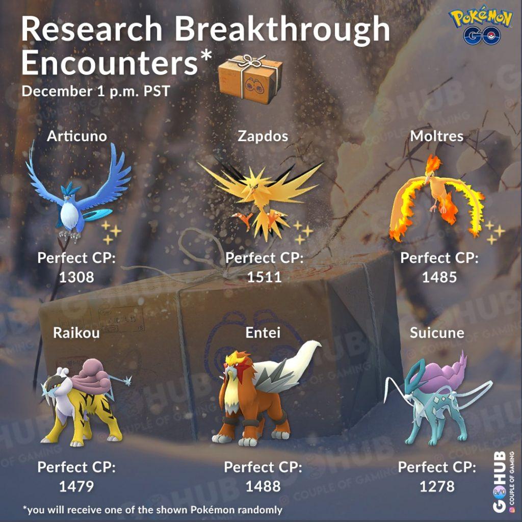 Research Breakthrough December 2018