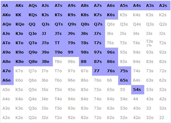 Range de ROL 35% linéaire 3H BB v SB - sng jackpot