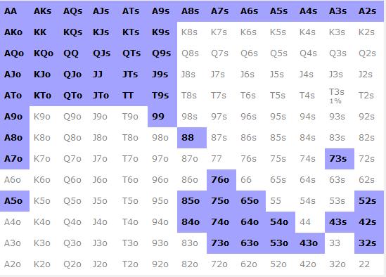 Range de ROL 35% polarisé 3H BB v SB - sng jackpot