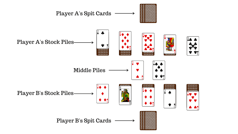 Layout of Spit Card Game (How to Play Spit)