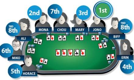 [:vi]Học chơi Texas Hold'em Poker (Phần 1)[:en]Rules of Texas Hold'em Poker (part I)[:]
