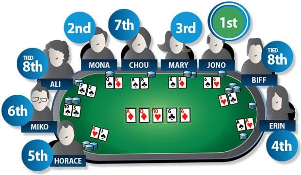 [:vi]Học chơi Texas Hold'em Poker (Phần 1)[:en]Rules of Texas Hold'em Poker (part I)[:]